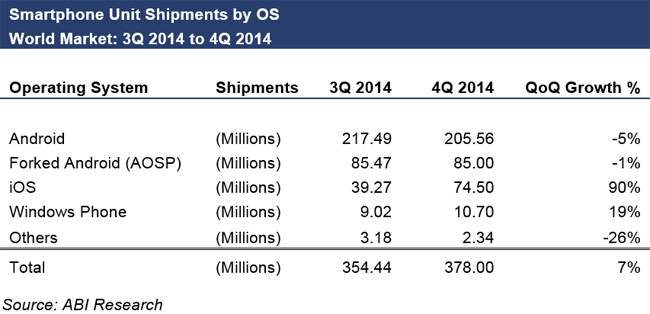 Smartphone Unit Shipments by OS