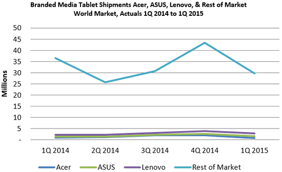 Branded Tablet Shipments Chart