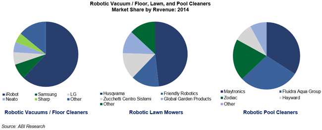 Irobot Husqvarna And Maytronics Lead Respective Segments
