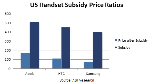 US Handset Subsidy Price Ratios.png