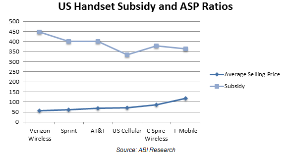 US Handset Subsidy and ASP Ratios